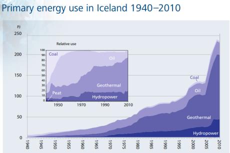 energy use iceland